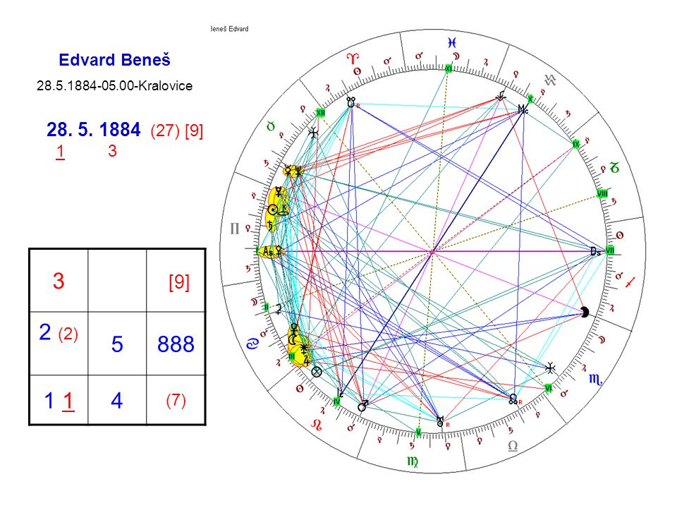 3 [9] 2 (2) 5 888 1 1 4 28. 5. 1884 (27) [9] Edvard Beneš 1 3 (7)